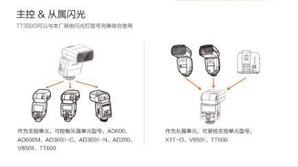 公司貨GODOX神牛 迅麗 TT350 O GN36 小閃燈 口袋燈 支援TTL 高速同步 主控 被控 for Panasonic Olympus M4/3 內建X1系統