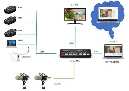 Blackmagic BMD ATEM Mini HDMI 4路 經濟型導播機 現場製作直播切換台 BMD 富銘公司貨